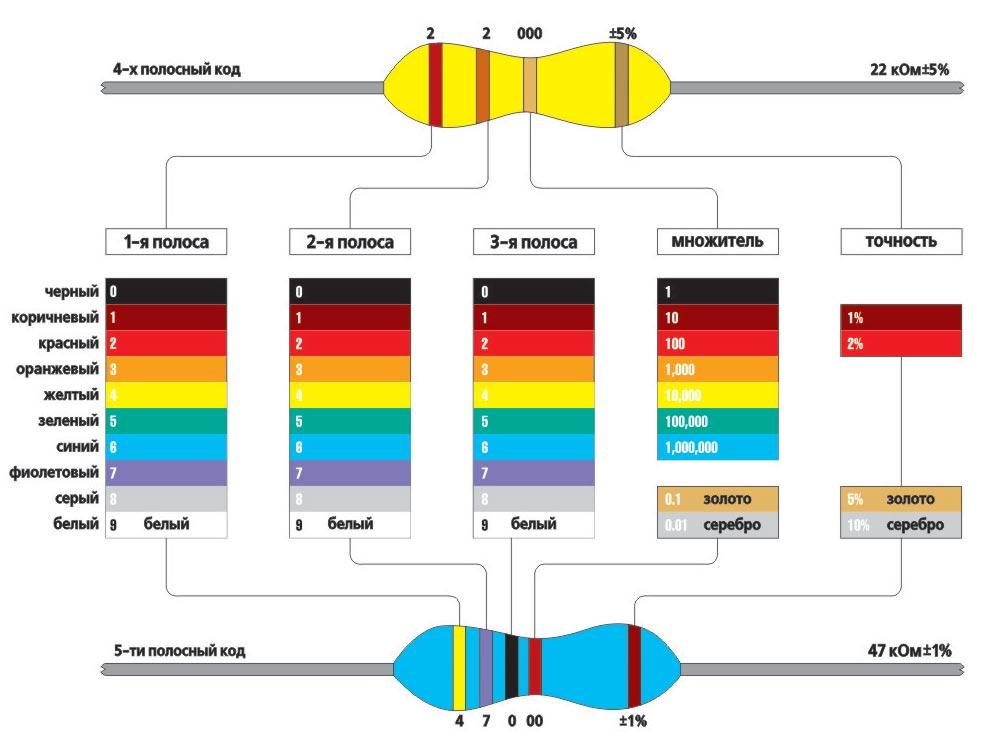 схема маркировки резисторов