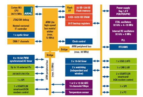 Архитектура микроконтроллера ARM 32-bit Cortex™-M3
