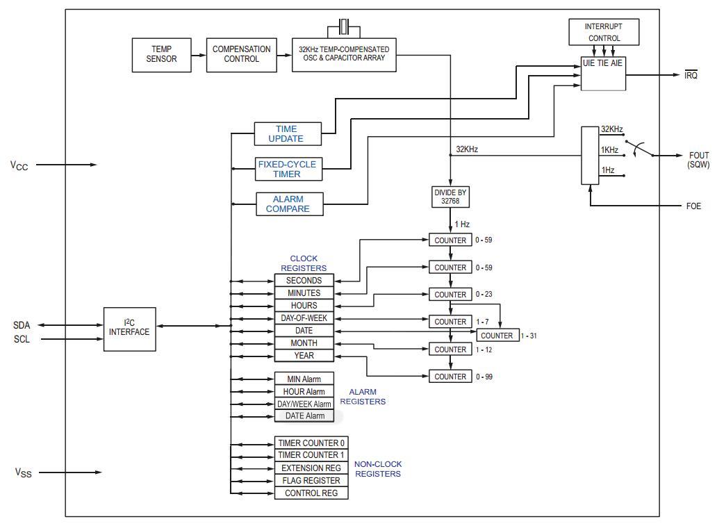 Компания STMicroelectronics анонсировала микросхему высокоточных часов реального времени.