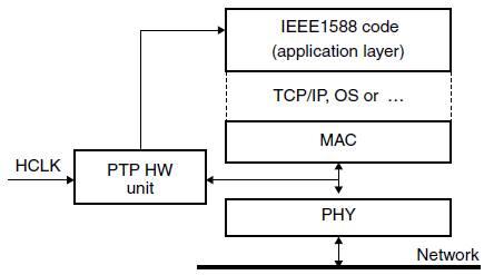 PTP для Ethernet контроллеров STM32F107 на Einfo ru