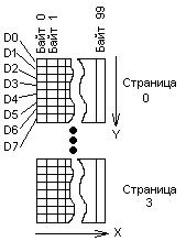 Структура распределения пикселей в соответствии с данными
