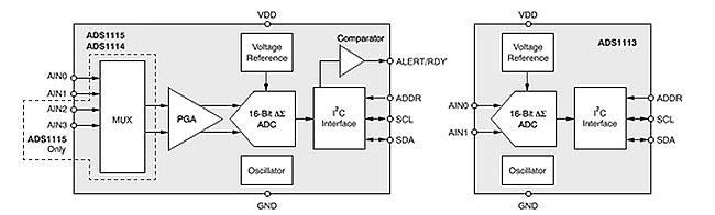 Функциональная схема ADS1115