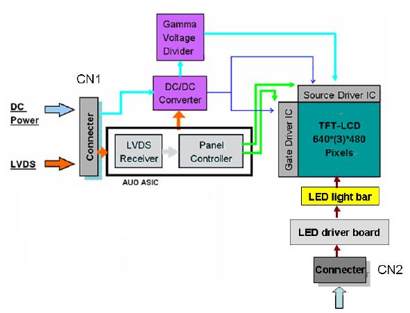 На рисунке приведена функциональная блок-схема данной модели TFT.  Направление обзора - 6 часов.